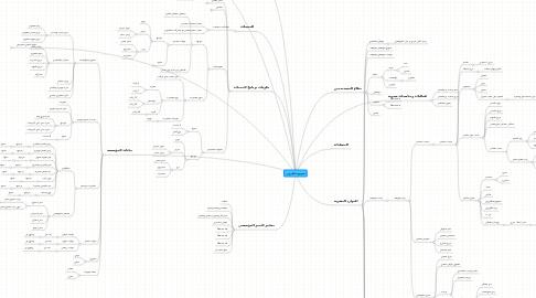 Mind Map: الموقع الالكتروني