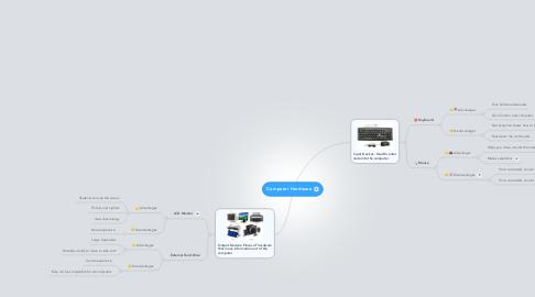 Mind Map: Computer Hardware