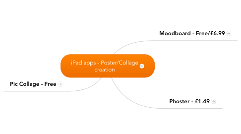 Mind Map: iPad apps - Poster/Collage creation