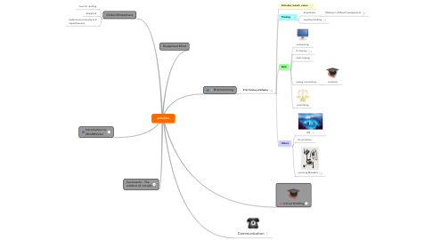 Mind Map: activities