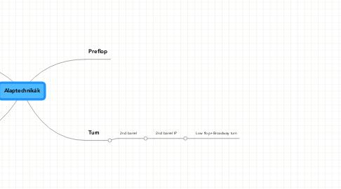 Mind Map: Alaptechnikák