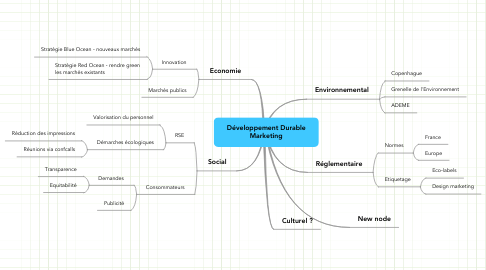 Mind Map: Développement Durable Marketing