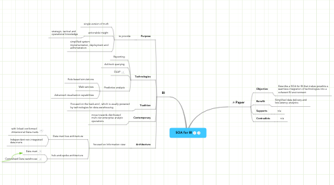 Mind Map: SOA for BI