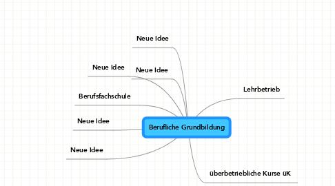 Mind Map: Berufliche Grundbildung