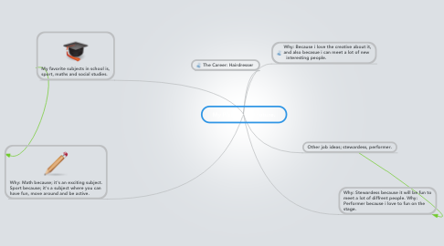 Mind Map: My Plan for the Future.