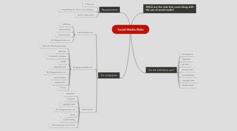 Mind Map: Social Media Risks