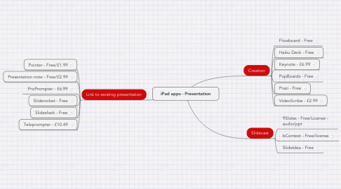 Mind Map: iPad apps - Presentation