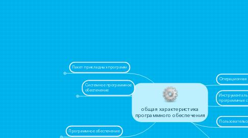 Mind Map: общая характеристика программного обеспечения