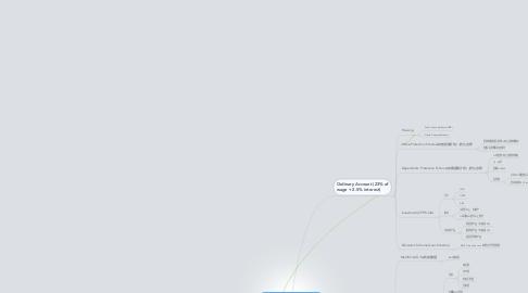 Mind Map: CPF Usage (雇主17%+雇员20% 月薪$6000封顶)