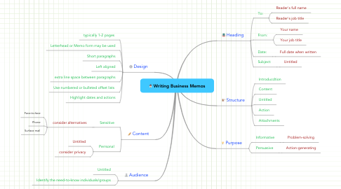 Mind Map: Writing Business Memos