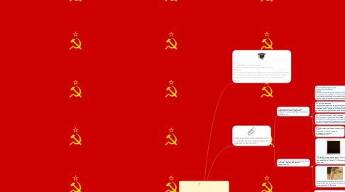 Mind Map: Живопись СССР Гипотеза: русский авангард - одно из значимых проявлений модернизма в живописи начала XX столетия