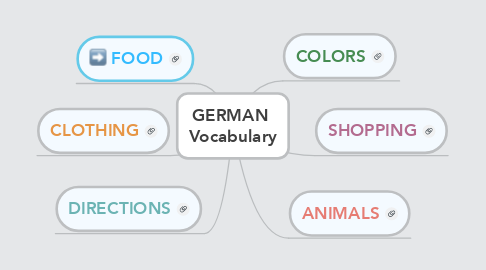 Mind Map: GERMAN  Vocabulary