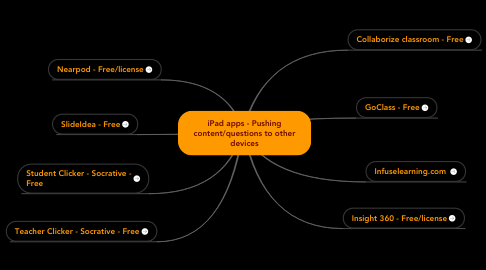 Mind Map: iPad apps - Pushing content/questions to other devices