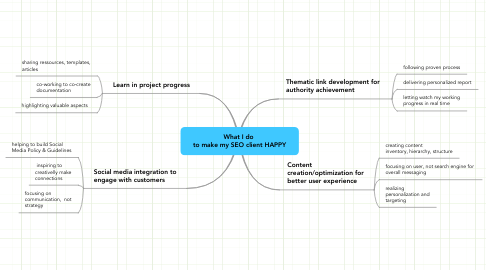 Mind Map: What I do  to make my SEO client HAPPY