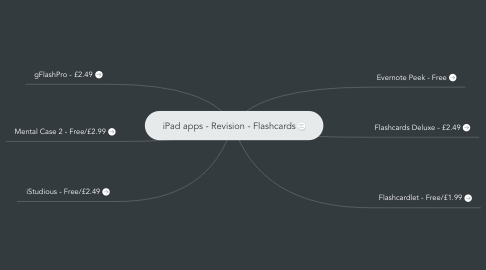 Mind Map: iPad apps - Revision - Flashcards