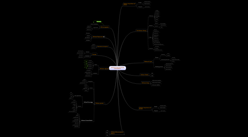 Mind Map: INTRODUCTION SOFTWARE ENGINEERING