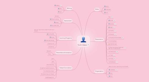 Mind Map: Tech Ideas