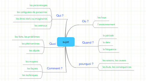 Mind Map: sujet