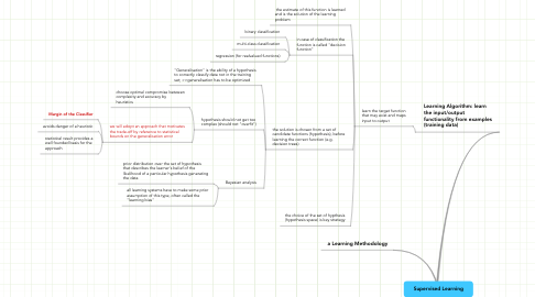 Mind Map: Supervised Learning