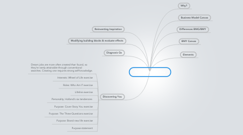 Mind Map: Business Model You
