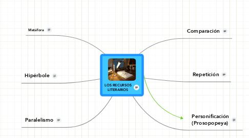Mind Map: LOS RECURSOS LITERARIOS