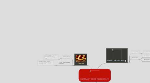 Mind Map: COMIDAS Y  BEBIDAS EN ESPANA