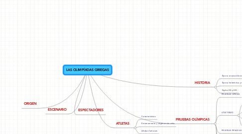 Mind Map: LAS OLIMPÍADAS GRIEGAS