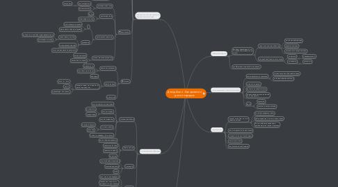 Mind Map: Девид Ален - Как привести дела в порядок