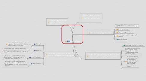 Mind Map: Copyright