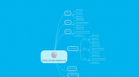 Mind Map: TIPOS DE MOVIMENTOS