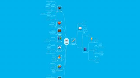 Mind Map: учёба