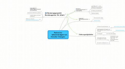 Mind Map: Recherche:      Selbstständigkeit als Künstler/ Designer