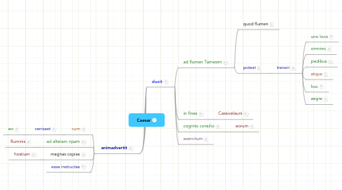 Mind Map: Caesar
