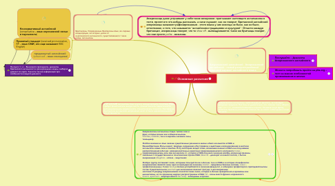 Mind Map: Основные различия