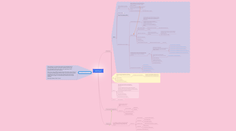 Mind Map: IALA Drupal