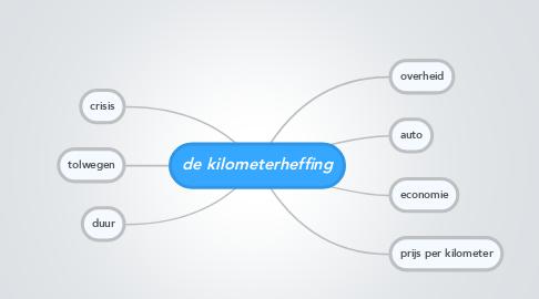 Mind Map: de kilometerheffing