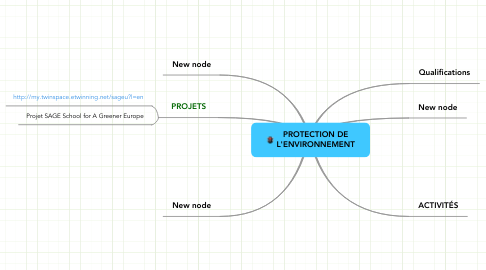 Mind Map: PROTECTION DE L'ENVIRONNEMENT
