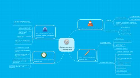 Mind Map: Делегирование полномочий