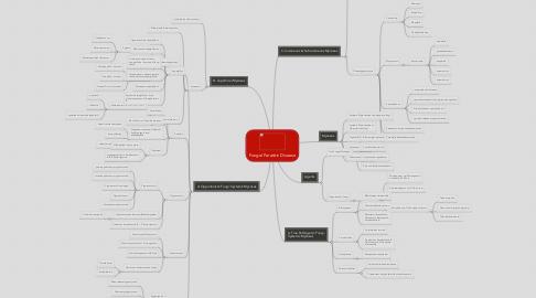 Mind Map: Fungal Parasitic Disease