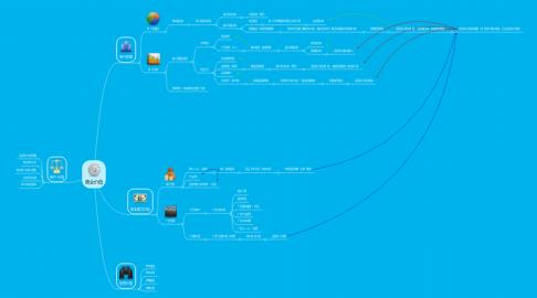 Mind Map: 商业价值