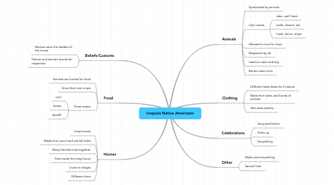 Mind Map: Iroquois Native Americans