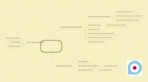 Mind Map: Exemples de productions Didapages