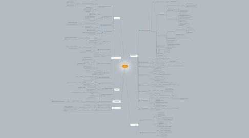 Mind Map: Цели
