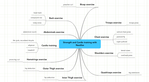 Mind Map: Strength and Cardio training with