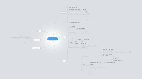 Mind Map: Types of Businesses