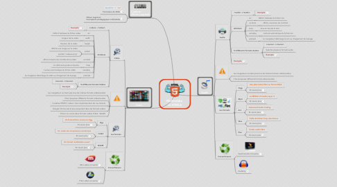 Mind Map: Multimédia  et HTML5