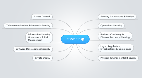Mind Map: CISSP CIB