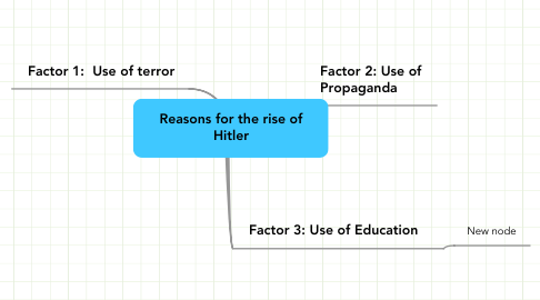 Mind Map: Reasons for the rise of Hitler