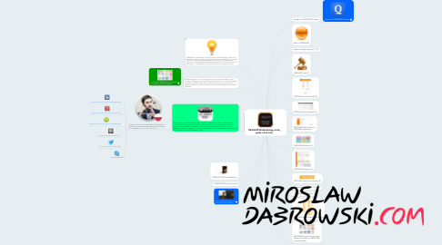 Mind Map: OBASHI® Methodology study guide mind map
