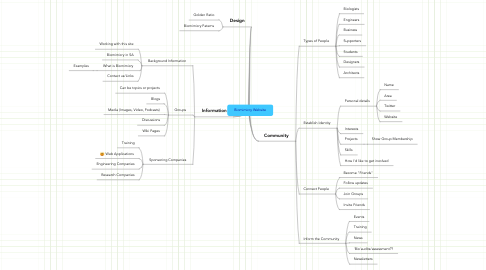 Mind Map: Biomimicry Website